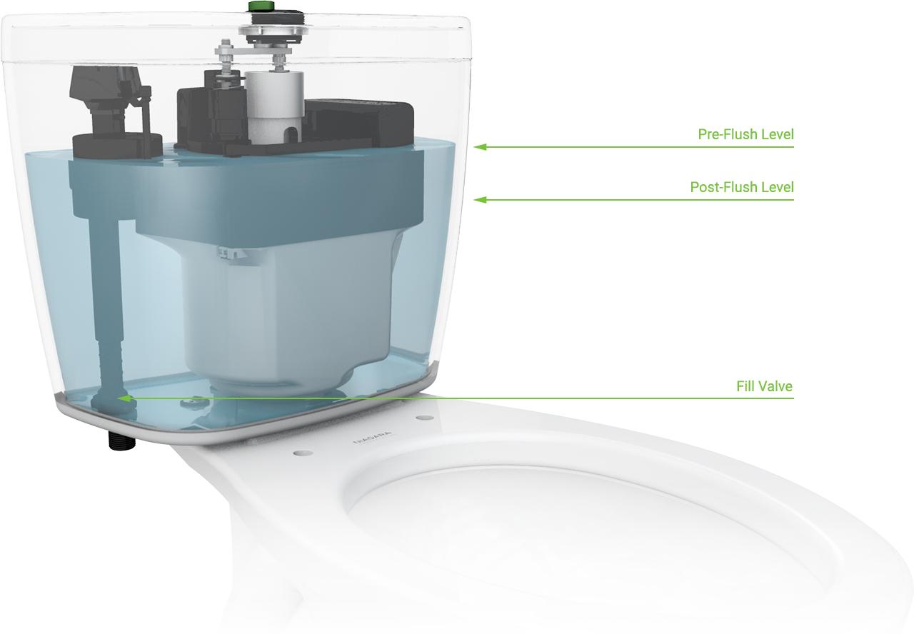 Niagara Stealth Flushing System Design